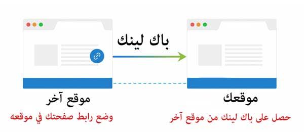 السيو وعامل الباك لينكس backlinks