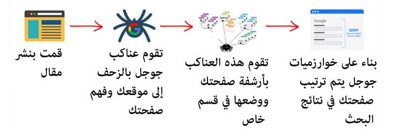 كيف تعمل محركات البحث في جوجل